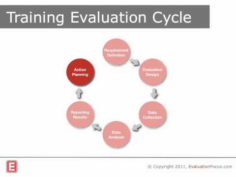 mp4 Training Evaluation Questions, download Training Evaluation Questions video klip Training Evaluation Questions