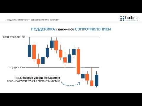 Торговля бинарными опционами по индикатору parabolc