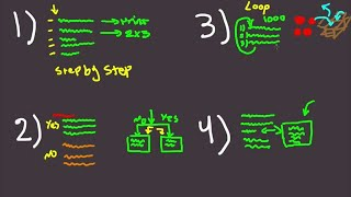 Learn Programming in 10 Minutes - 4 Concepts To Read all Code