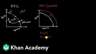 Production Possibilities Curve as a model of a country's economy   AP Macroeconomics   Khan Academy