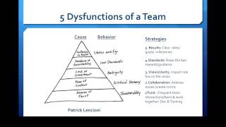 How to Lead a Dysfunctional Team to Improve Trust and Engagement 2 25 15, 8 56 AM