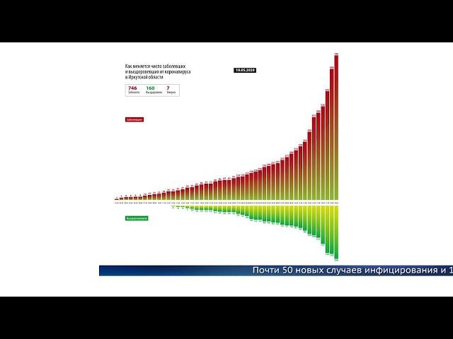Рост заболеваемости в области не прекращается