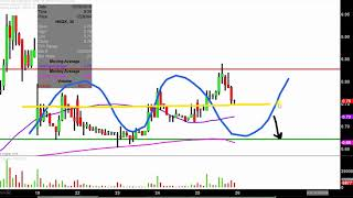Histogenics Corporation - HSGX Stock Chart Technical Analysis for 10-25-18