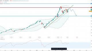 Wall Street – S&P 500 bleibt stark!