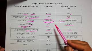 Five (5) Largest Powerplants Name of Bangladesh (July,2018)