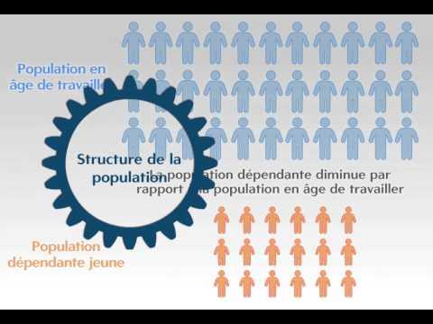 Qu'est-ce que le dividend démographique? Video thumbnail