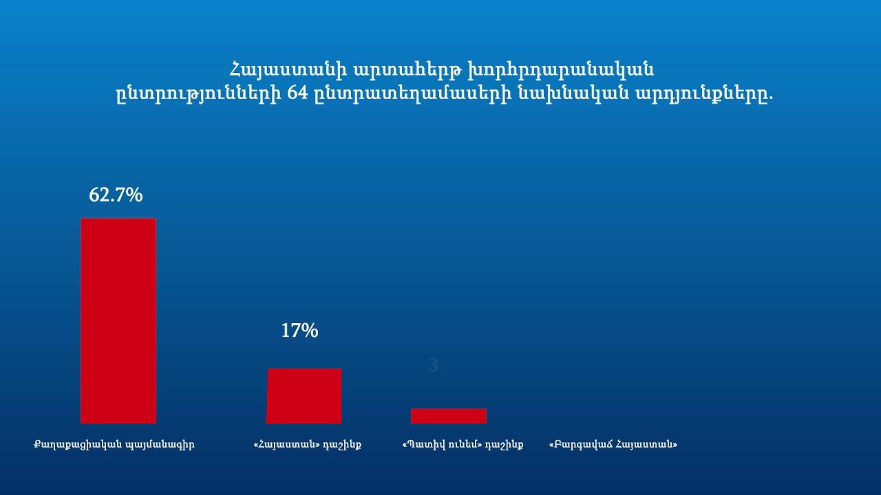 64 ընտրատեղամասերի նախնական արդյունքները