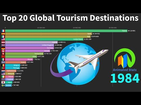 World's Top 20 Most Visited Countries By International Tourists 1980 to 2018