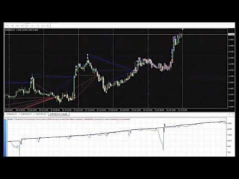 Торговая система бинарных опционов на малых таймфреймах