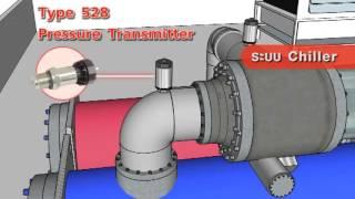 Huba Control  Pressure Transmitter