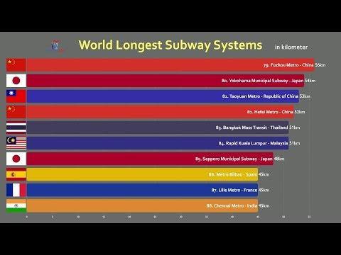 Top 100 Longest Metro (Subway) Systems Comparison (2019