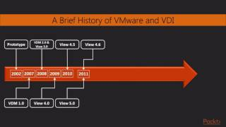Learning VMware Horizon 7 : Connecting to Your Desktop