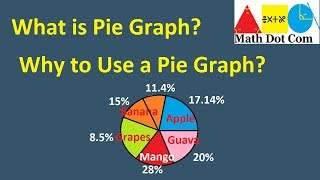 What is Pie Chart (Pie Graph) |Why to Use a Pie Chart | Information Handling | Math Dot Com