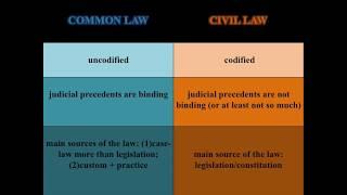Common Law v. Civil Law