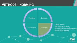 The Must Have Method to Build a High Performing Team