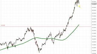 Wall Street – Corona Virus drückt auf die Kurse!