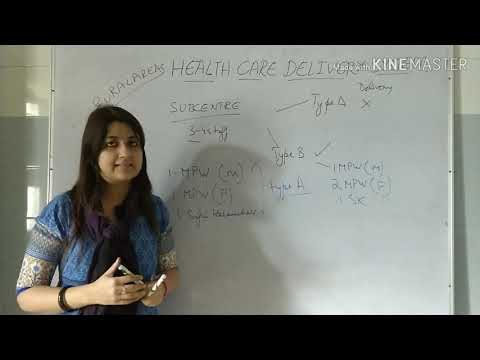 HEALTH CARE DELIVERY SYSTEM INDIA/Community Medicine/PSM/ fmge /neetpg