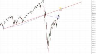 Wall Street – Nasdaq100 Trend weiterhin intakt!
