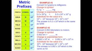 Conversion of Measurement Units in the Metric System -  A Tutorial