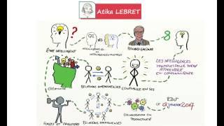 Vignette de Les intelligences multiples pur mieux apprendre