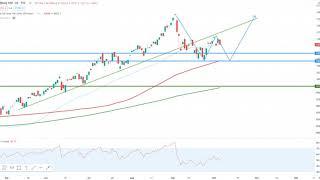 Wall Street – Amazon im Chartcheck