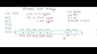 Download Youtube: Pointers and arrays