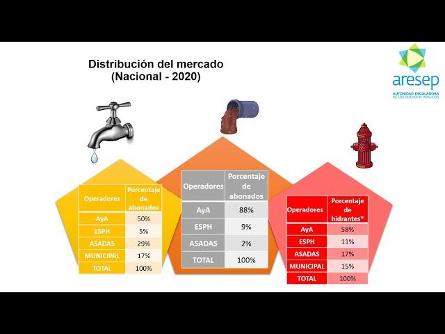 Conferencia Rendición de cuentas en el sector de agua