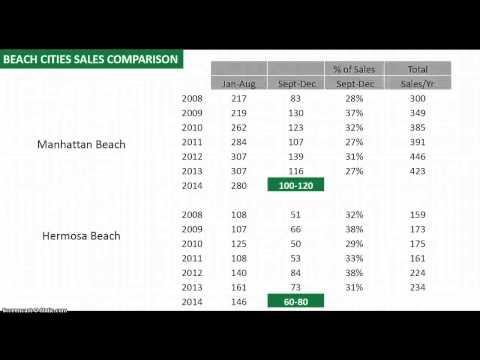 Sales & Inventory Comparison