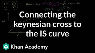 Connecting the Keynesian Cross to the IS-Curve
