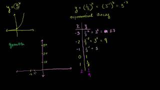 Exponential Decay Functions