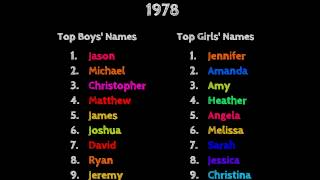 The top baby names in Indiana from 1960 to 2013