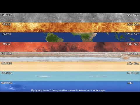 Η ταχύτητα περιστροφής των πλανητών στο ηλιακό σύστημα