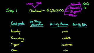 Activity Based Costing (Part 1) Cost Pools and 1st Stage Allocation