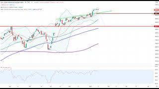 Wall Street – Indizes uneinheitlich & Beyond Meat Aktie stürmt nach oben!