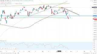 Dax30 – Trading-Idee ein voller Erfolg!