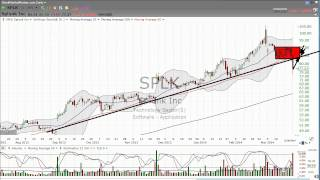3/24/2014 - Cramer is bullish on Splunk  (SPLK). - Stock Market Mentor by Dan Fitzpatrick