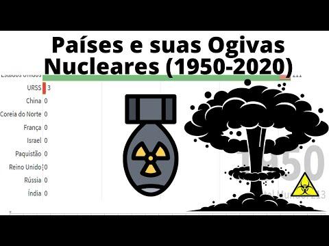 Pases e suas Ogivas Nucleares (1950-2020)