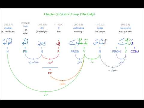 Download Corpus Quran Chapter (110) sūrah nasr (The Help) Mp4 HD Video and MP3
