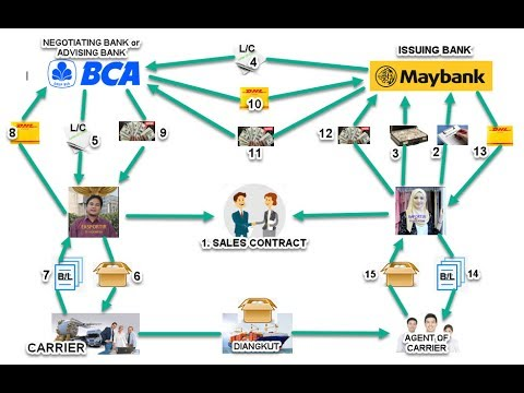 mp4 Business Letter Adalah, download Business Letter Adalah video klip Business Letter Adalah