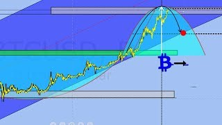И�ториче�кий график и будущее биткоина = Bitcoin