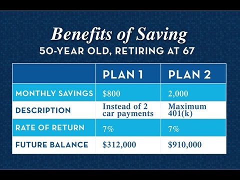 Saving For Retirement at Different Ages