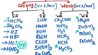 Super Trick to Learn Example Of Strong Acid,Strong Base,Weak Acid,Weak Base   Type Of Salt   Ionic  