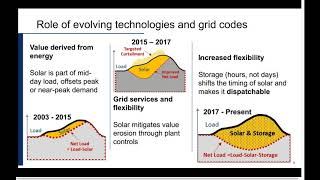 Greening the Grid: Best Practices for Grid Codes for Renewable Energy Generators