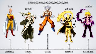 The Most Powerful Anime Protagonists