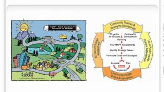 MAPP Career Assessment