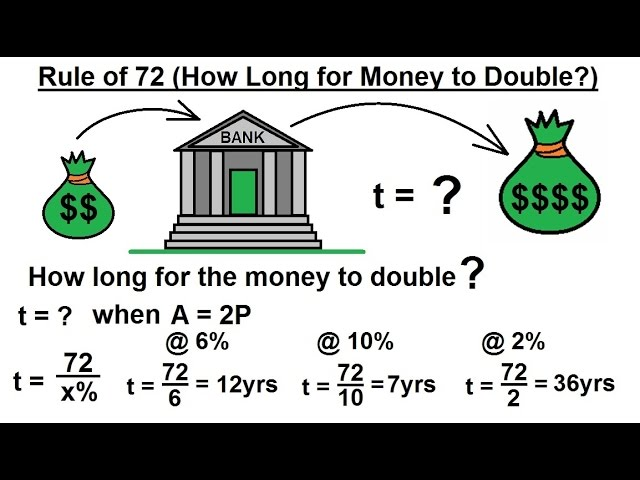 Business Math Finance 16 Of 30 The Rule 72