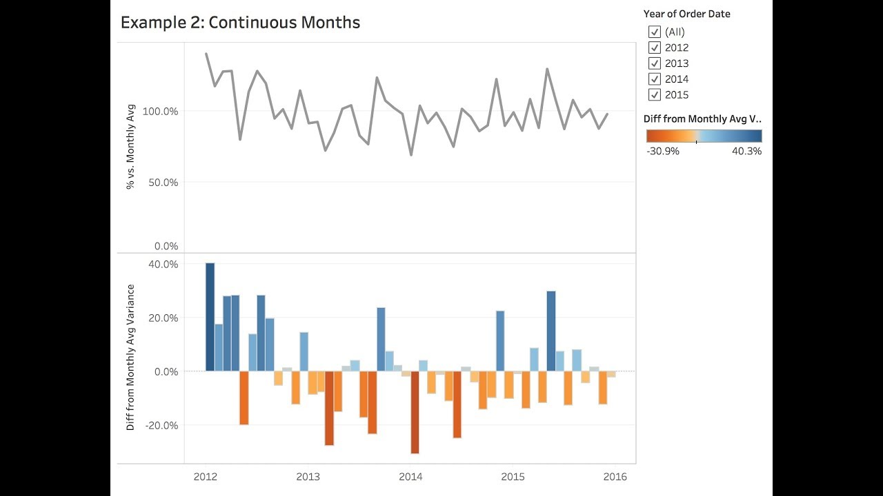 Using LODs to Compare a Month to the Historical Monthly Average