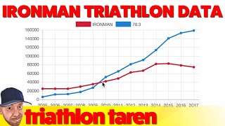 Ironman Triathlon Distances: Average Swim, Bike Run, Times