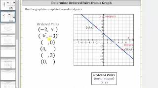 Determine Ordered Pairs from a Graph (Inputs and Outputs)