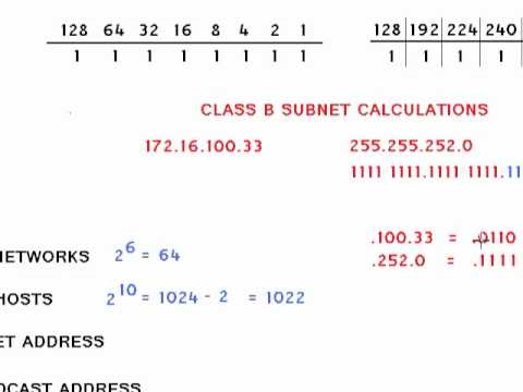 CLASS B SUBNET CALCULATIONS the Easy Way